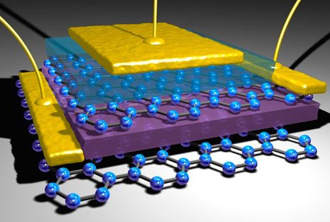 Transistor based on vertical graphene heterostructures (University of Manchester).