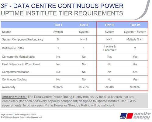 3F – Data centre continuous power