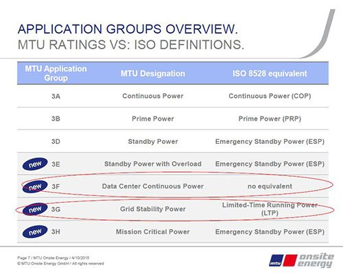 MTU Ratings vs ISO definitions